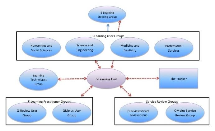 Governance Model for E-Learning at QMUL