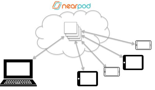 nearpod overview